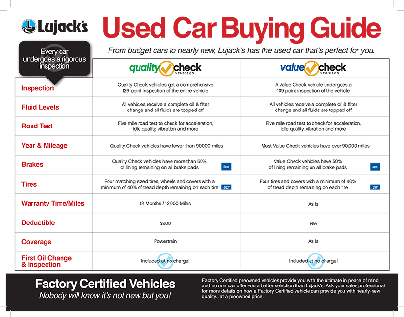 Try Lujack Mazda\'s Used Car Buying Guide to help you know what to ...
