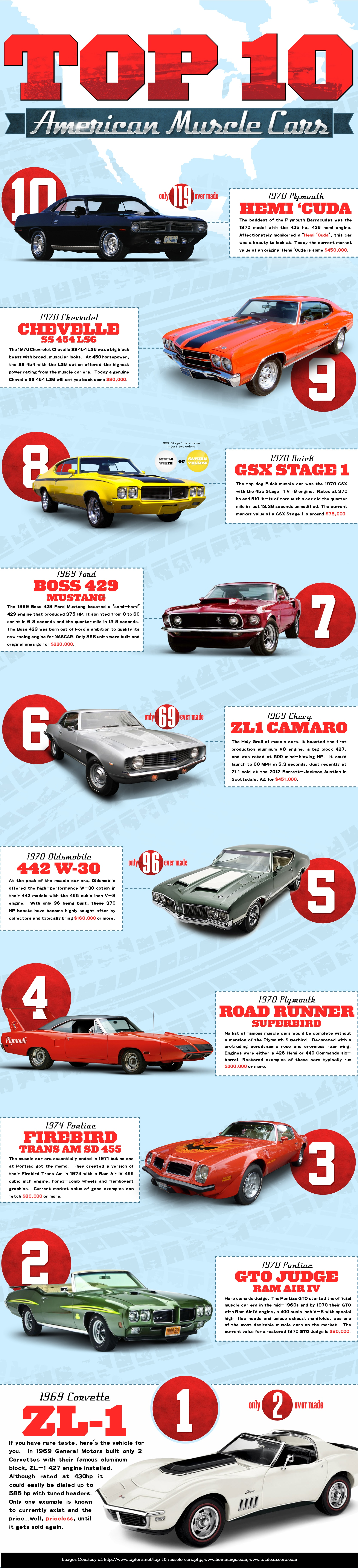 10 American Muscle Cars