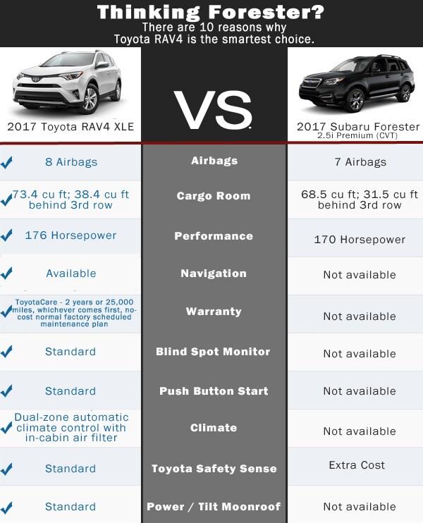Subaru Forester vs Toyota RAV4  Lynch Toyota Dealership in CT