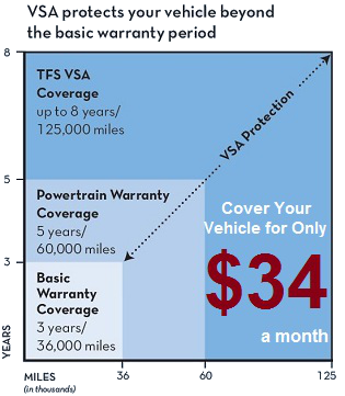 Toyota care extended warranty claims phone number