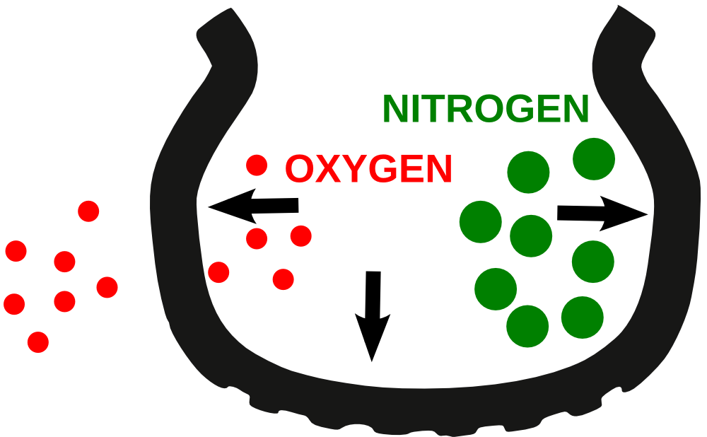 Nitrogen In Tires >> Which Is Better For Your Tires Nitrogen Or Air Gold Eagle Co
