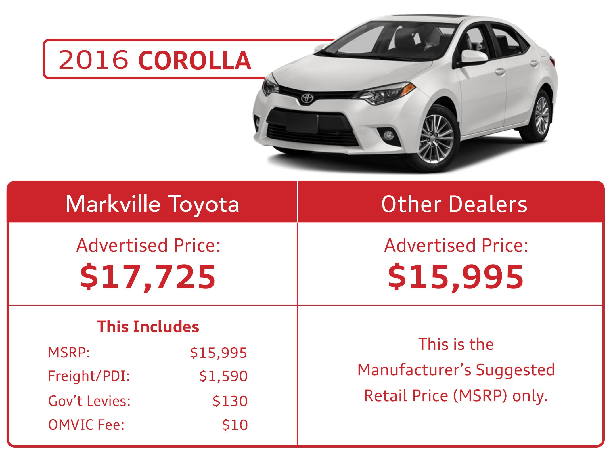 Markville Toyota Pricing Model
