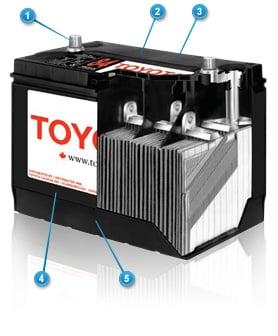 Toyota Premium Batteries