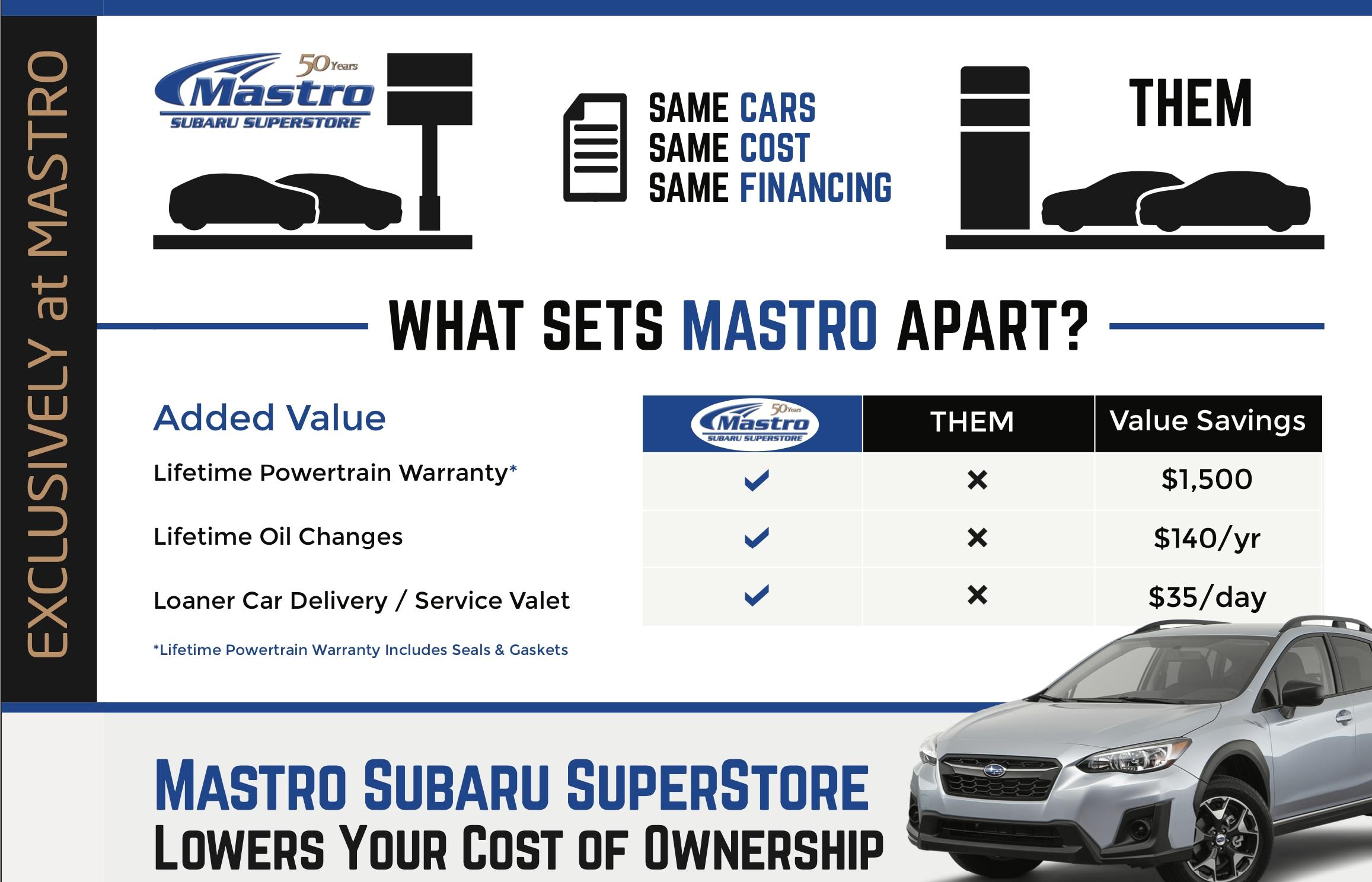 Subaru Lifetime Powertrain Warranty