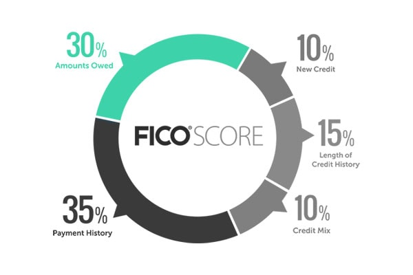 The Amount Owed Affects your FICO Score