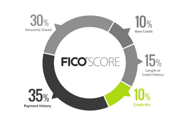 Does having lots of credit help your fico score