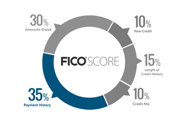 Your Payment history affects your FICO Score