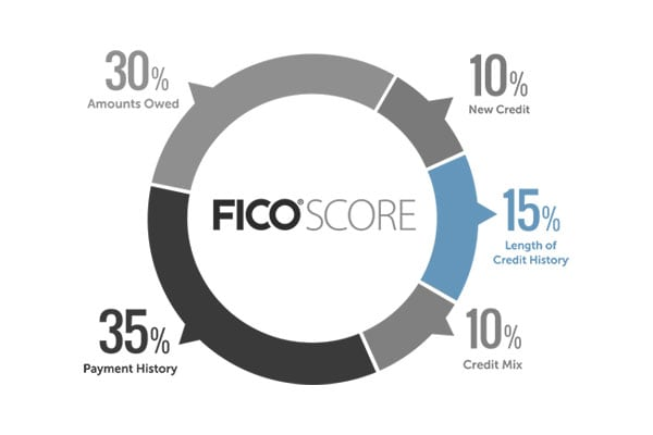 Credit History helps your credit score