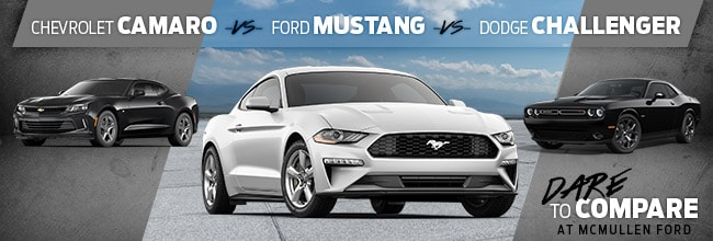 Compare the 2018 Ford Mustang to its peers, the Dodge Challenger and Chevrolet Camaro, and the results are clear; the Mustang is still the best hotrod around