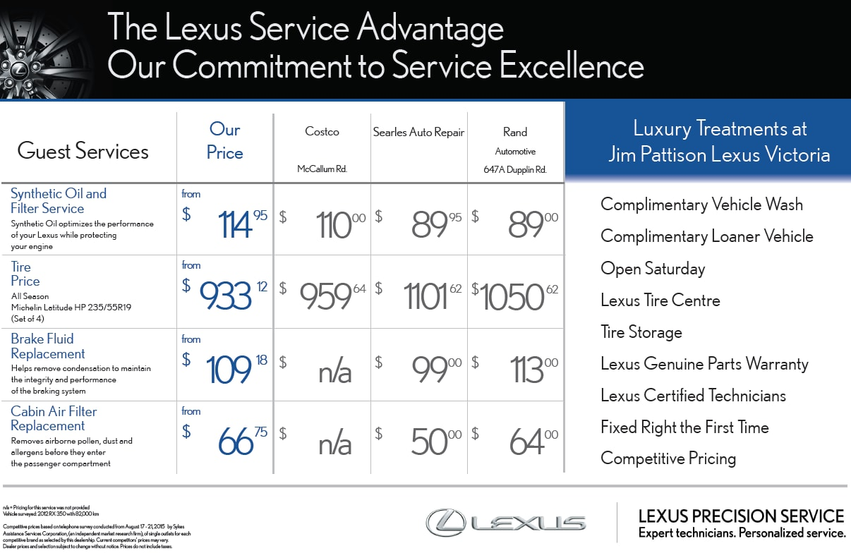 The Lexus Service Advantage