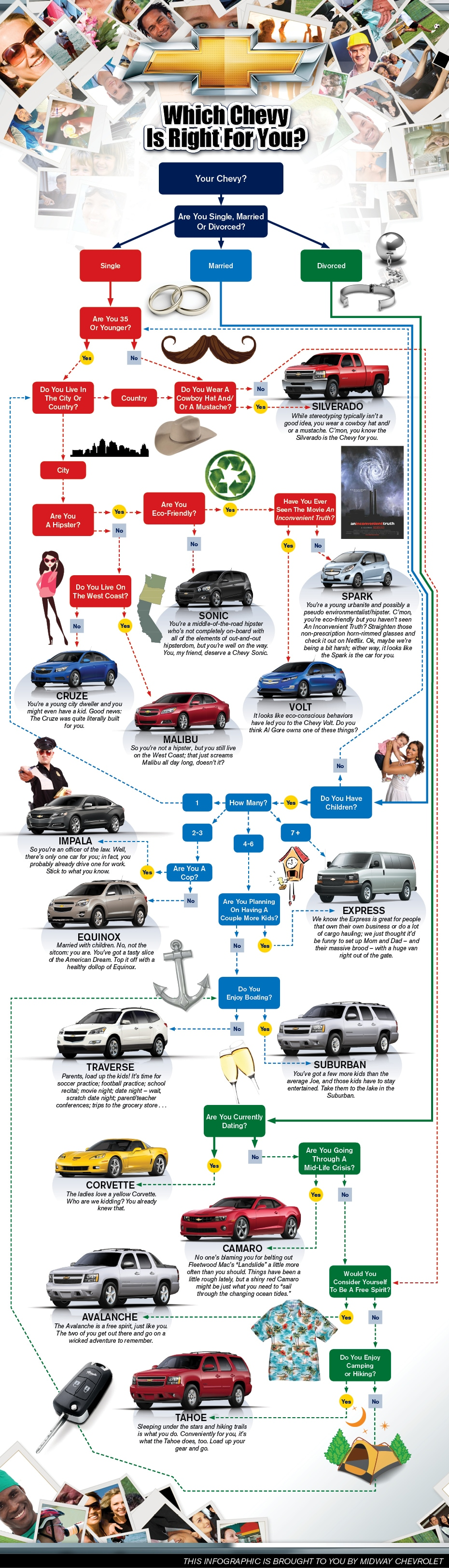 A Chevy Infographic: Which Chevy is Right for You?
