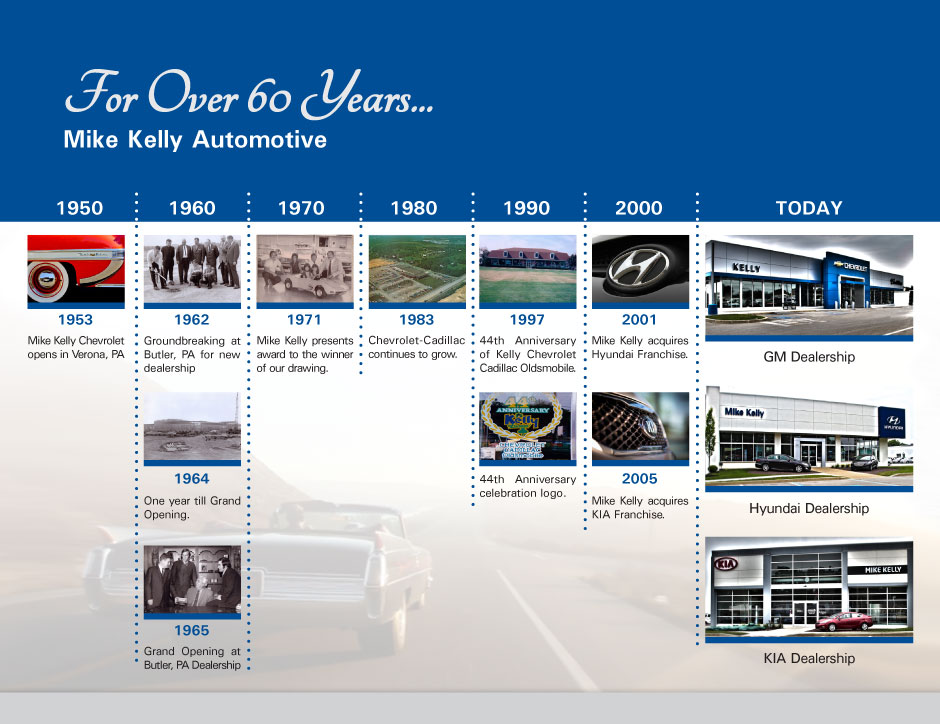 Contact. Mike Kelly Automotive Group