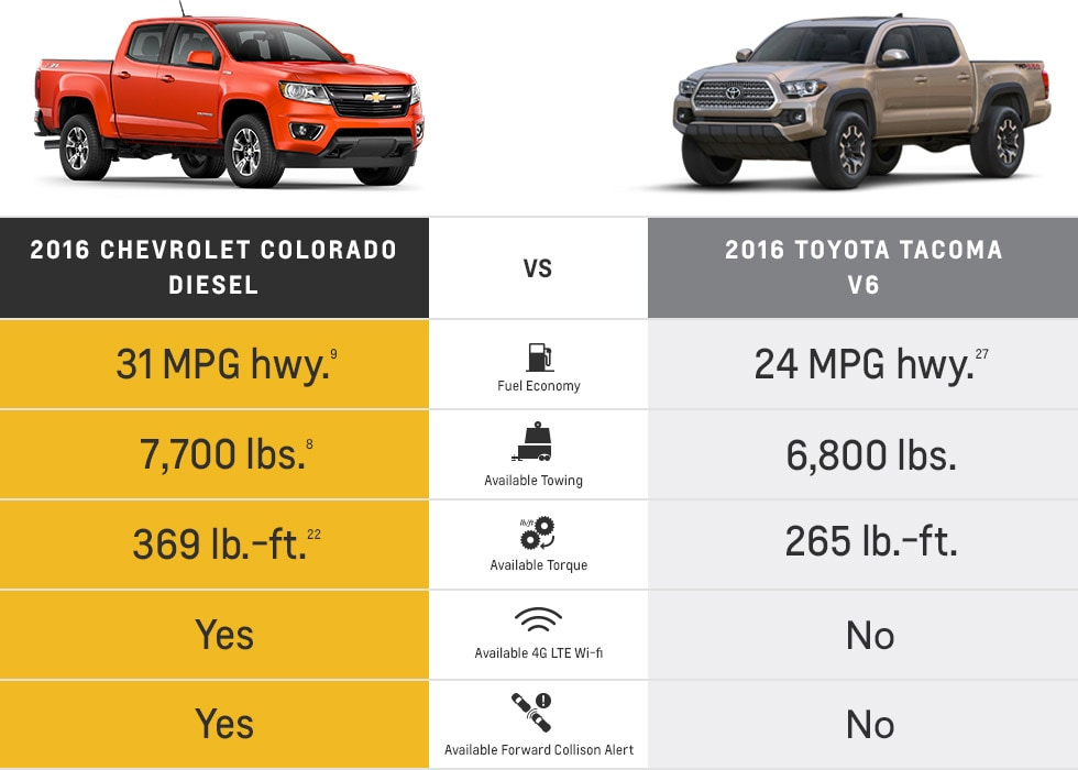 2016 Chevy Colorado Diesel Arrives In Massachusetts