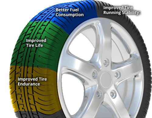 Nitrogen In Tires >> Fill Your Tires With Nitrogen At Muzi Chevy Serving Boston