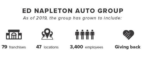 Ed Napleton Kia >> Ed Napleton Auto Group History Napleton Kia Of Fishers