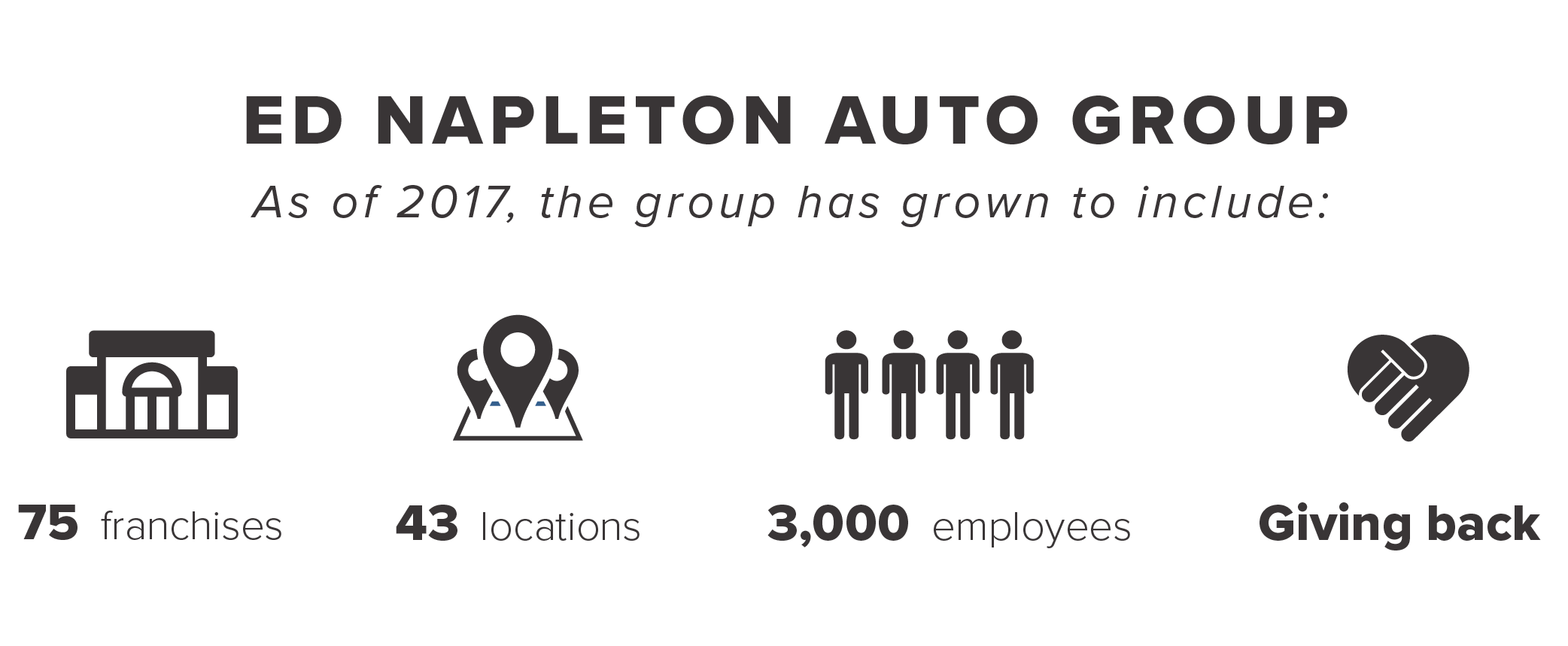 Ed Napleton Automotive Group Corporate Stats