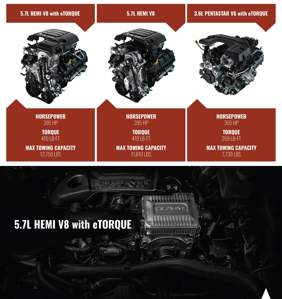 Dodge RAM 1500 Engine Options