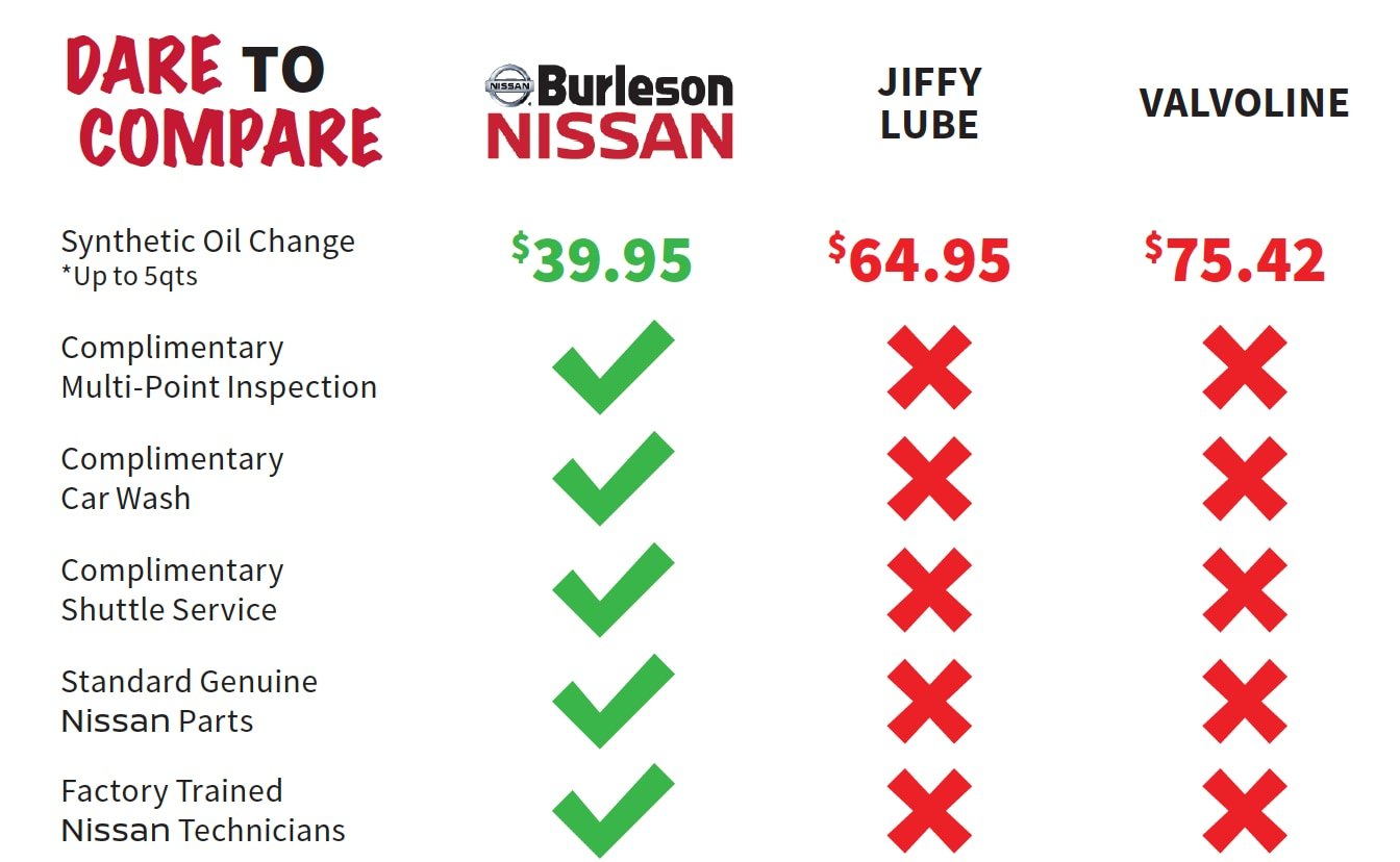 Compare Burleson Service to competitors