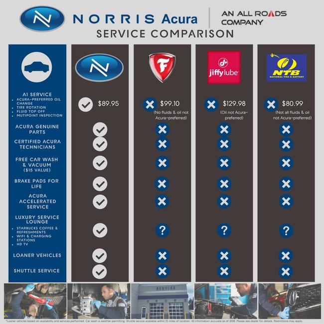 Norris Acura Service Comparison