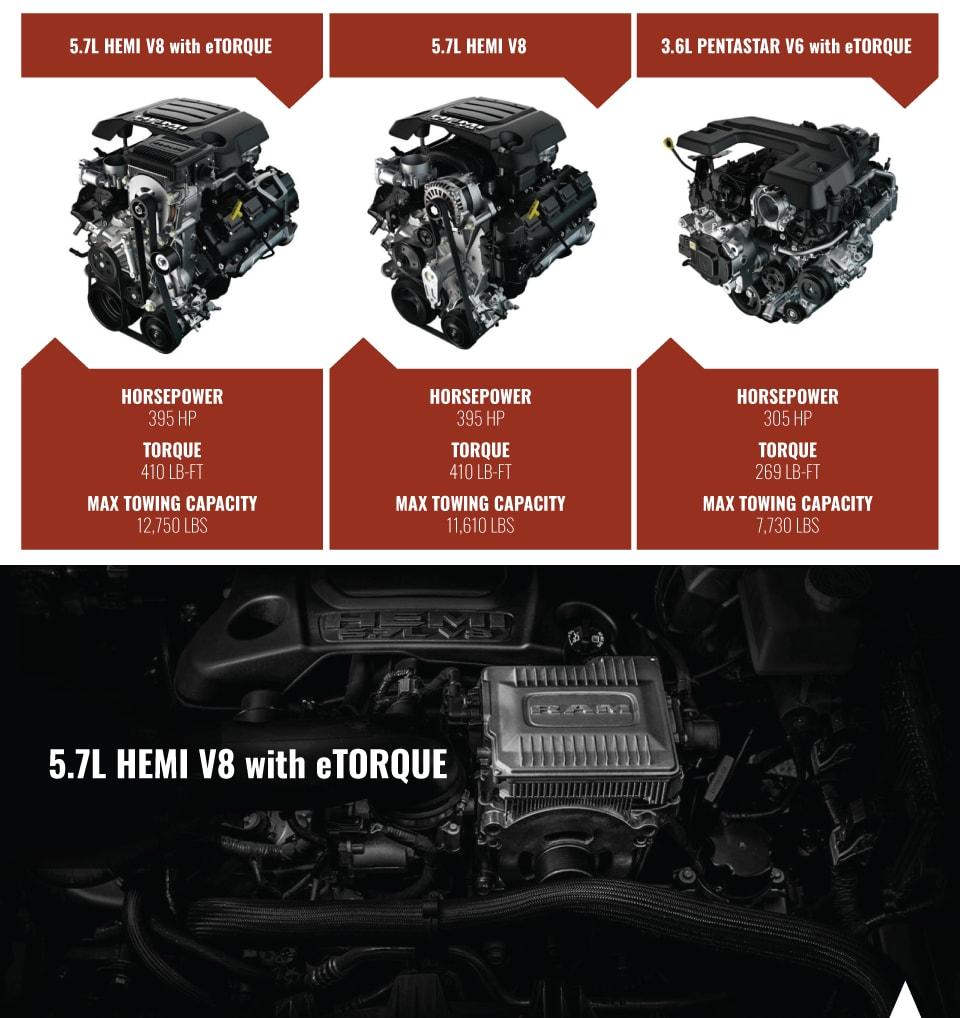 RAM Engine Options
