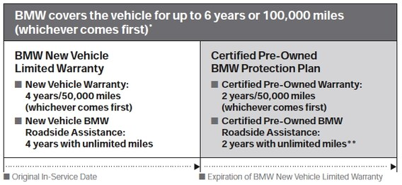 Bmw Certified Pre Owned Warranty >> Bmw Certified Pre Owned Advantage Wide World Bmw