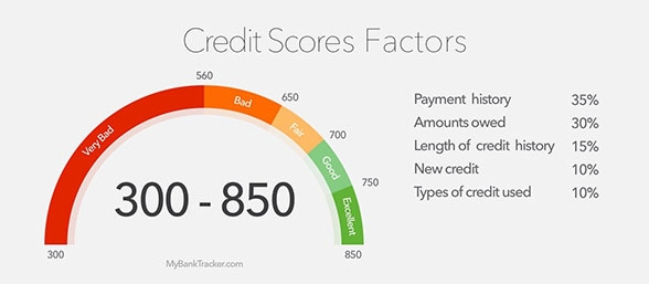What Kind Of Credit Score To Buy A Car >> How To Improve Your Credit Score Before Buying A New Vehicle