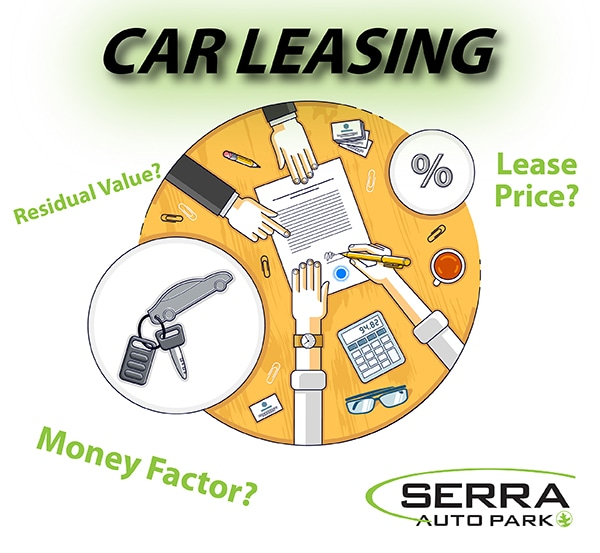 Lease Money Factor >> Car Leasing Primer All About The Money Factor Serra