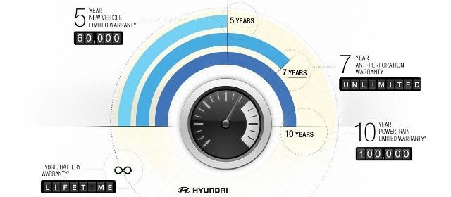 Hyundai Warranty Infographic