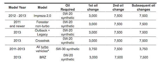 Subaru Synthetic Motor Oil Facts and Figures