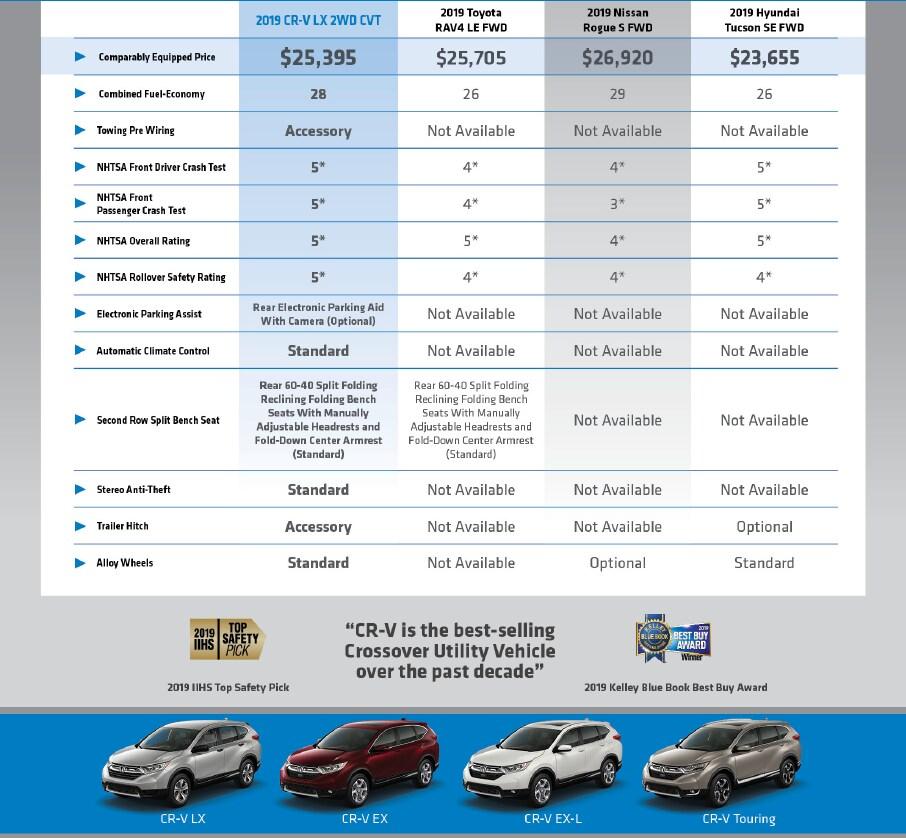 New 2019 Honda CR-V | Honda Dealership | Anderson SC