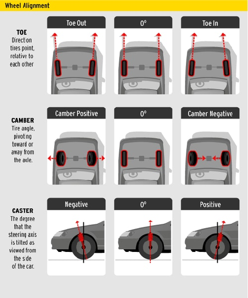How To Align A Car >> Wheel Alignment Premier Ford Lincoln