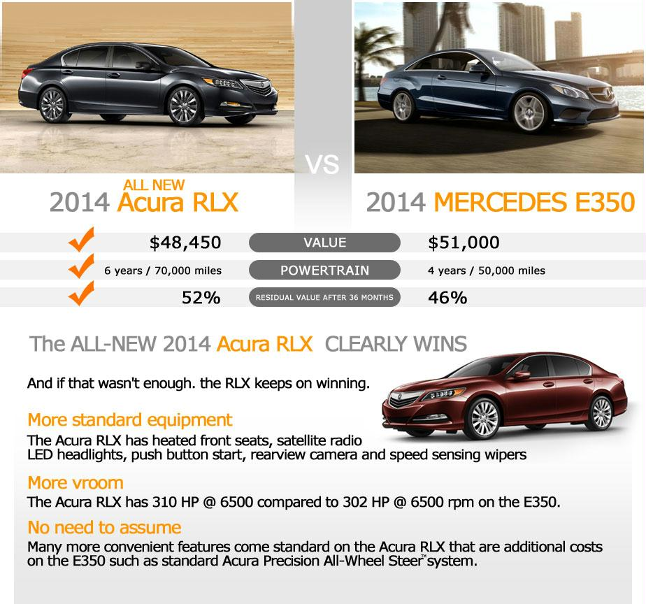The 2014 Acura RLX Versus The 2014 Mercedes E350