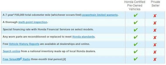 Honda Certified Pre Owned Financing >> Why Buy Certified At Serra Honda Akron Near Green Oh