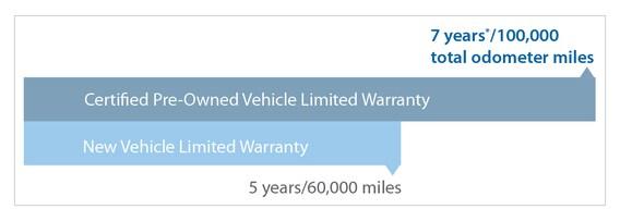 Honda Certified Pre Owned Warranty >> Honda Certified Pre Owned Vehicle Richardson Motors