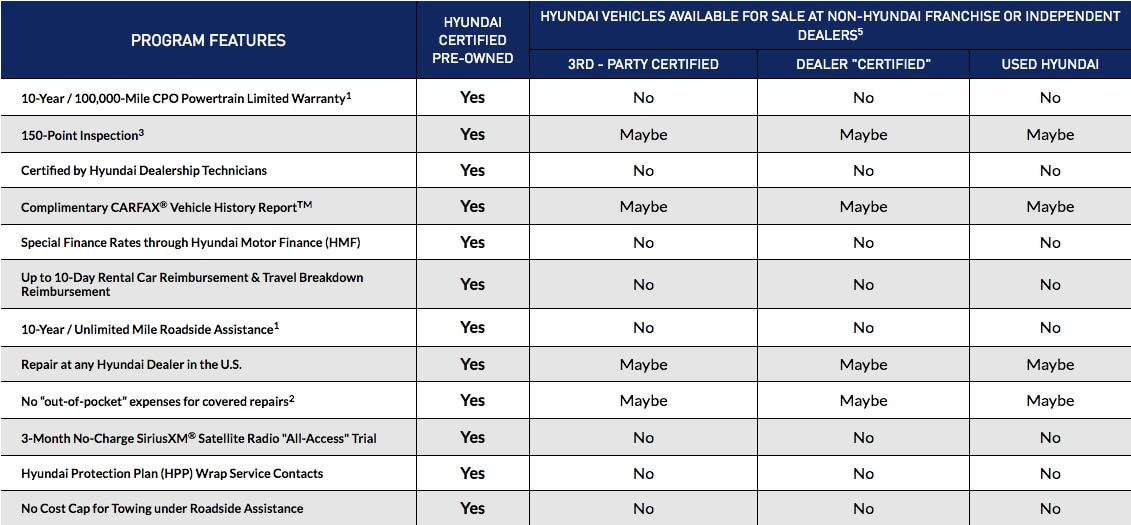 The Hyundai Certified Pre-Owned Advantage | Route 46 Hyundai