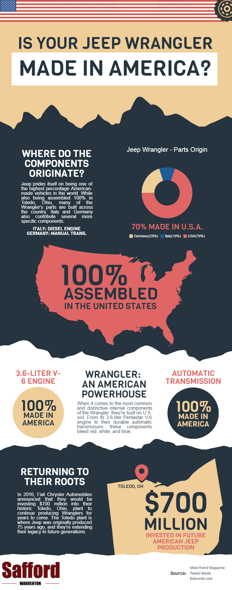 made in america where are jeep wranglers manufactured infographic safford chrysler jeep. Black Bedroom Furniture Sets. Home Design Ideas