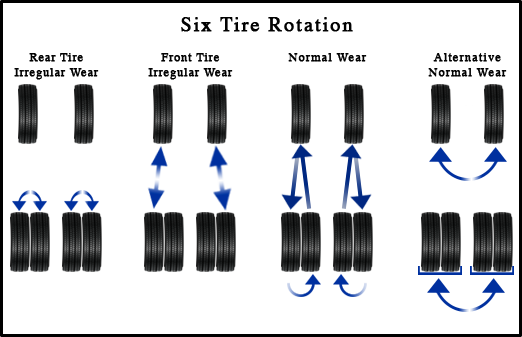 Rotating Tires On A Dually >> Tire Rotation and Balance | Safford CJDR of Warrenton