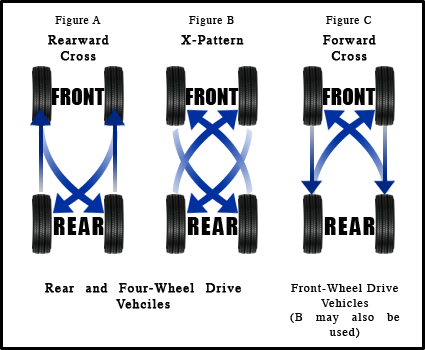 What Is Tire Rotation >> Rotate And Balance Tires Safford Cjdr And Fiat Of Springfield