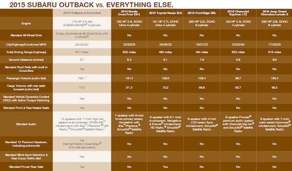 All You Need To Know About The 2015 Subaru Outback | Saint J