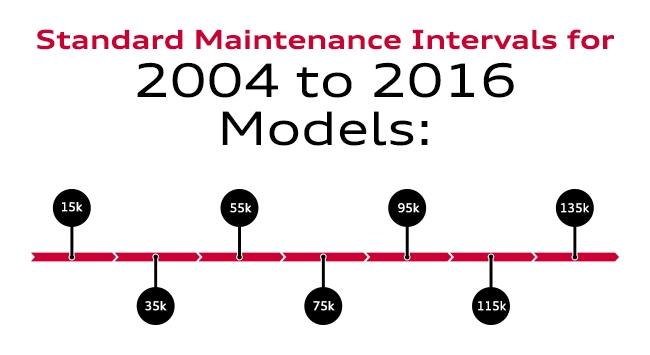 Audi Service Maintenance Schedules Santa Monica Audi