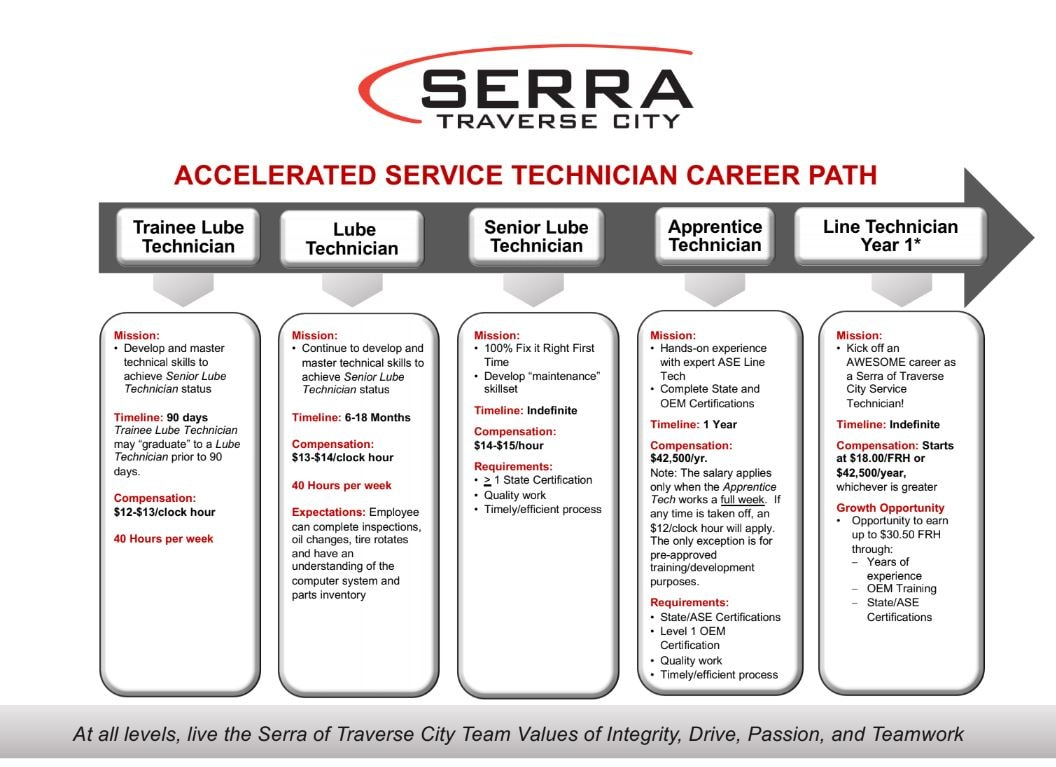 Service Technician Career and Job Opportunities in Michigan