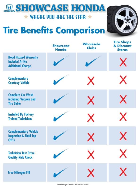 Tire Comparison Chart >> Showcase Honda Tire Comparison Chart Phoenix Az Dealership