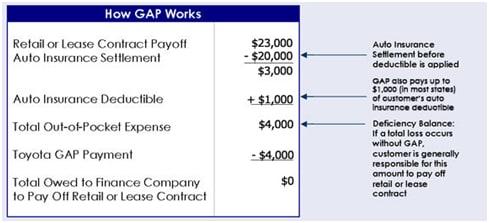 Why Buy Gap Insurance Sloane Honda