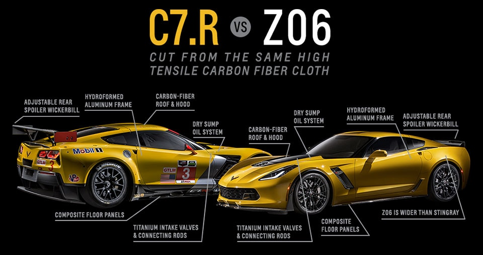 test drive the new corvette z06