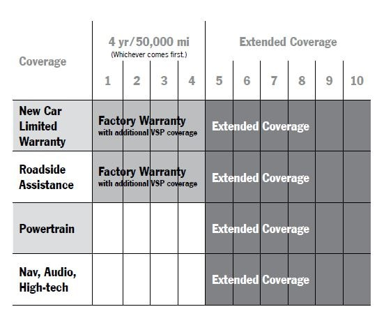 Porsche Protection Plan Coverage
