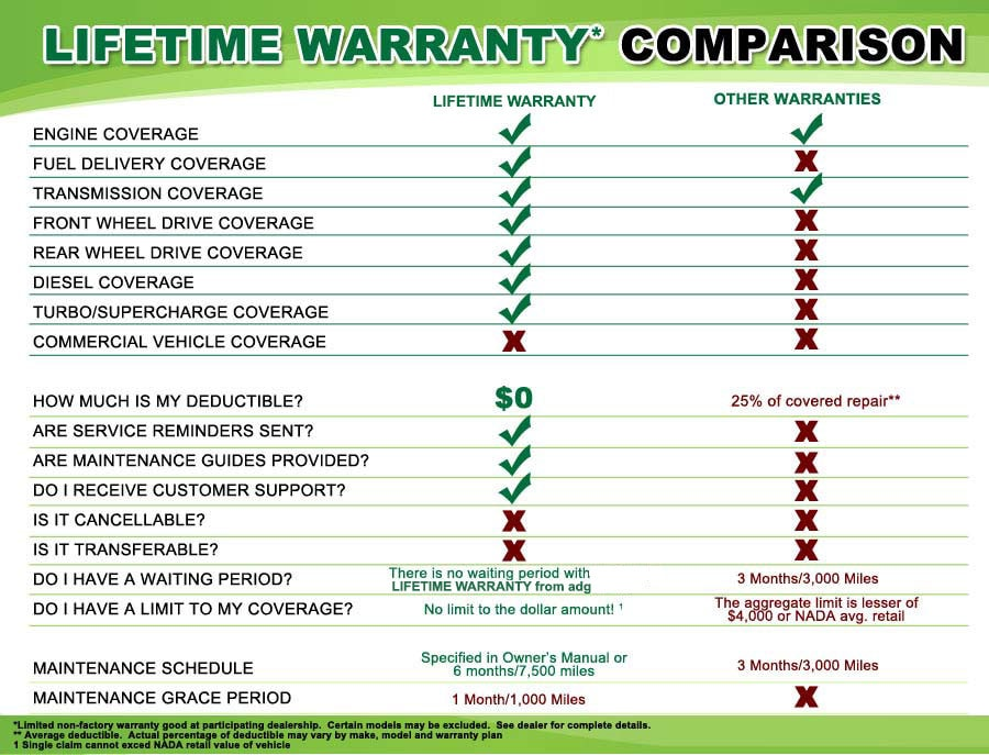 Lifetime Warranty | Southlake Nissan
