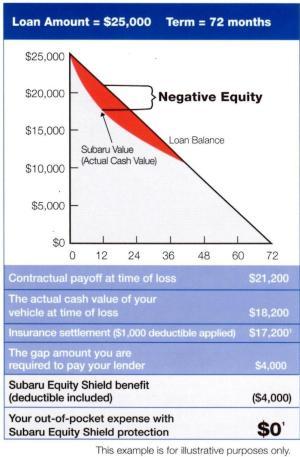 Subaru Equity Shield