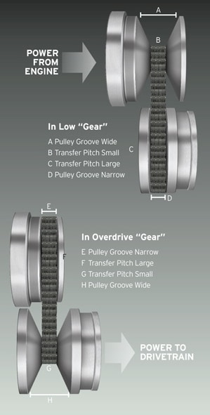 how does subaru cvt work  what is a cvt transmission