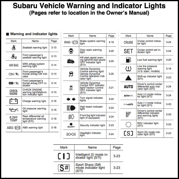 Stanley Subaru What Does This Light On My Subaru Dashboard Mean