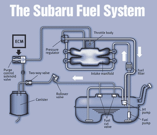 subaru fuel rail diagram circuit connection diagram u2022 rh scooplocal co  subaru fuel system diagram